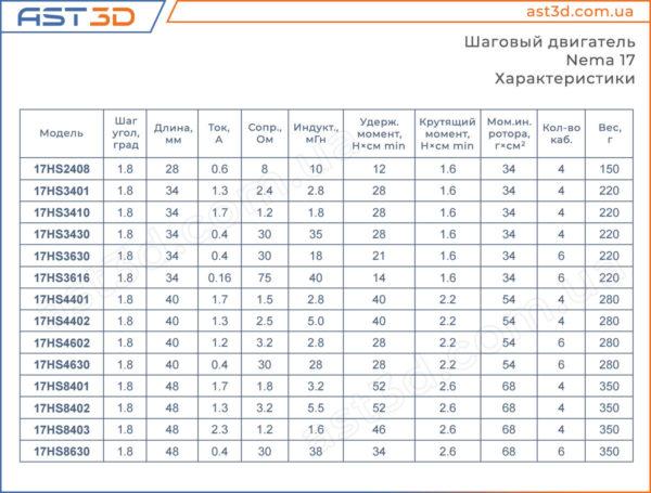 Nema 17 характеристики, Nema 17 Размеры, Nema 17 чертеж и таблица, Параметры, нагрузка, вес