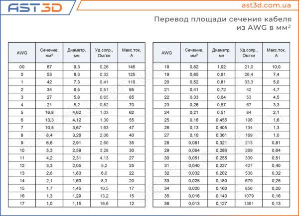 Сечение кабеля AWG в мм.кв., максимальный ток (таблица соответствия)